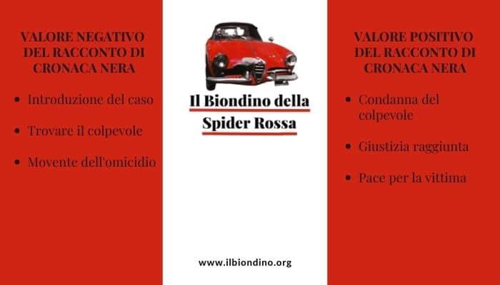 Storytelling-Transmediale-valore-racconto-cronaca-nera-blog-il-Biondino-della-Spider-Rossa